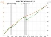 미국 경제, 아직 과열이 아니다?(2)