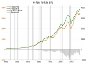 미국 경제, 아직 과열이 아니다?(3)