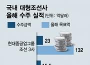 """조선 빅3 '순항'…"""" 50.6억弗 수주, 年목표 17.6%"""""""
