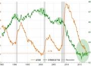 다시 증가하고 있는 미국의 '노동자원' (2)