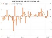 글로벌 경기 정점 신호?…미국은 달러약세 만끽