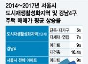도시재생뉴딜 '서울 딜레마'…집값자극 vs 수요분산