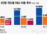 삼성電·SK하이닉스·LGD, IT 3인방 R&D 지출 20조원 '사상최대'