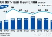 삼성전자 연간 TV 생산량 3년새 1500만대↓