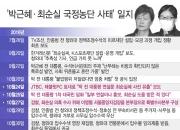 청와대서 구치소로…박근혜, 20개월의 기록