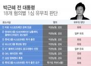박근혜 '징역 24년'…형량 어떻게 나왔나