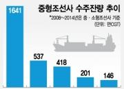 무너진 한국 중형조선소…10년새 80% 사라졌다