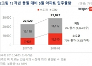 5월 전국 아파트 약 3만가구 입주 '경기도 집중'