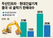 사드 무풍지대…중국 퍼올리는 K-굴착기