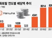 한화토탈 사상 최대 배당…삼성 '12년치' 넘어섰다