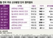 견조한 4월 청약시장…서울·대구·김포·부산 '쾌청'