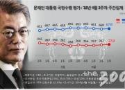 文대통령 지지율 67.8%…'드루킹' 논란에도 '굳건'