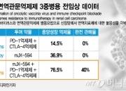 신라젠, 펙사벡 3중병용으로 신장암 76.5% 억제