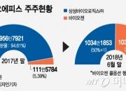 '50%-1주'로 삼성바이오 목줄 쥔 바이오젠