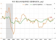 美 연준의 새 화두 '대칭적' 인플레이션 목표(1)