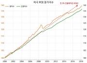 美 연준의 새 화두 '대칭적' 인플레이션 목표(2)