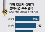 올 상반기 정비사업 수주 1위 GS...대림·롯데 '맹추격'