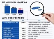 최대실적 삼성전자, 年 나눔비용은 4000억→3000억대 감소…왜?