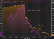 유럽중앙은행(ECB)의 환율전쟁? (1)