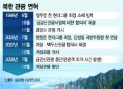 금강산 관광 중단 10년…현대아산, 재개 '물밑 준비'