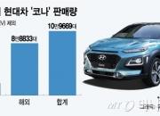 정의선의 '코나', 글로벌 연 20만대 판매 보인다