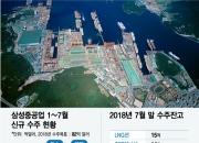 '일감부족' 삼성重, 창사 후 첫 무급 순환휴직 검토