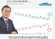 文대통령 55.6% '소폭 하락'…민주당 30%대 '최저치'-리얼미터