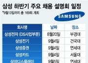 삼성, 하반기 대졸 공채 '예열'…채용설명회 169회 확정