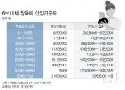 """""""양육비 10년째 50만원…이제 곧 고등학교 가는데"""""""