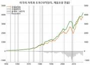 美 국민소득 지표의 '대대적 반전' ③