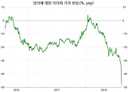 """""""반토막""""…터키는 지금 바겐세일 중"""
