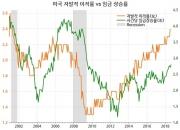 """美 노동시장의 """"일손 부족(labor shortage)"""" (3)"""