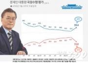 文대통령 지지율 '급등' 60%선 근접…평양정상회담 효과-리얼미터