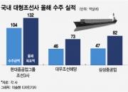 조선 빅3, 연간 목표 69% 달성…관건은 '해양플랜트'