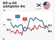 소비자심리지수 한국 96 vs 미국 97.5…어디가 더 나쁠까