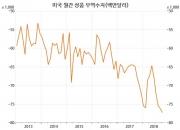 다시 가속도 내는 美 무역적자 증가세(1)