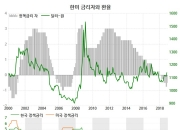 한국과 미국, 금리가 정말 역전되었나?