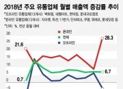 10조원 온라인 매출 성장세 vs 오프라인 자영업자의 위기