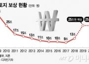 내년만 25조 '역대급 토지보상금'...부동산가격 '불쏘시개' 되나