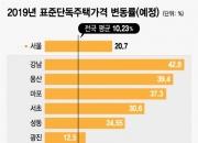[단독]강남 표준주택가격 42.8%↑…전국평균 '4배'