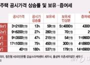 """""""껑충 뛴 공시가, 稅 더 내기전 증여"""" 중산층까지 확산"""