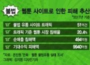 '밤토끼·마루마루' 잡았지만… 갈길 먼 불법웹툰 근절