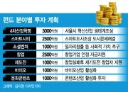 [단독] 1.2조 대규모 투자로 스타트업 일자리·부가가치 창출 '올인'