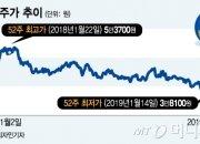 '오렌지라이프' 품은 신한지주, 업계 1위 탈환 노린다