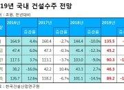 """""""건설호황 끝났다""""… 올 수주 135.5조 전망, 전년比 6.2%↓"""