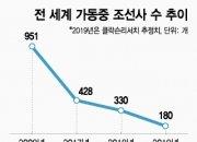 전세계 조선사 절반 문닫는다..韓 1위 '장기집권' 간다