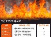 안전진단 받은 ESS 잇따라 화재…원인 못 찾는 정부