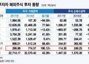 박항서 효과? 국내투자자 베트남주식 거래 3배 급증, 해외국가 최대 증가