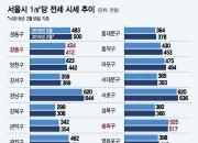 """""""서울 전셋값 빠졌다는데…"""" 어리둥절 세입자들"""