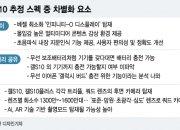 '갤S10' 흥행 이끌 '킬러 앱' 누가 될까